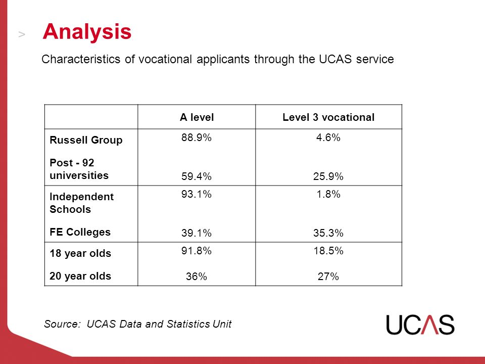 Analysis Source: UCAS Data and Statistics Unit A levelLevel 3 vocational Russell Group Post - 92 universities 88.9% 59.4% 4.6% 25.9% Independent Schools FE Colleges 93.1% 39.1% 1.8% 35.3% 18 year olds 20 year olds 91.8% 36% 18.5% 27% Characteristics of vocational applicants through the UCAS service