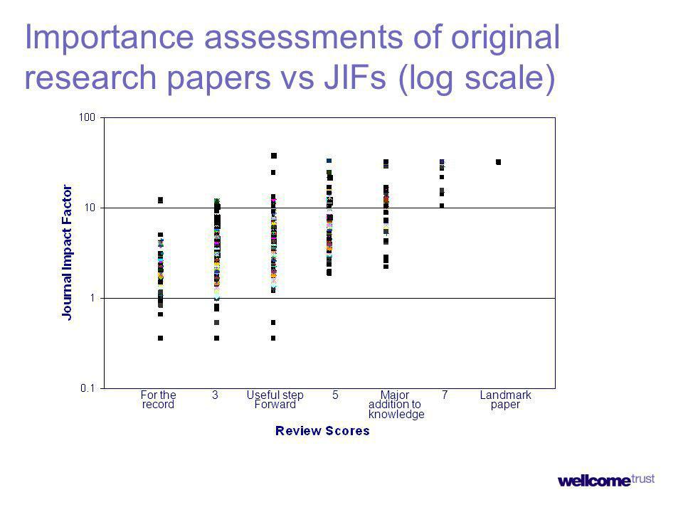 For the record 3Useful step Forward 5Major addition to knowledge 7Landmark paper Importance assessments of original research papers vs JIFs (log scale)