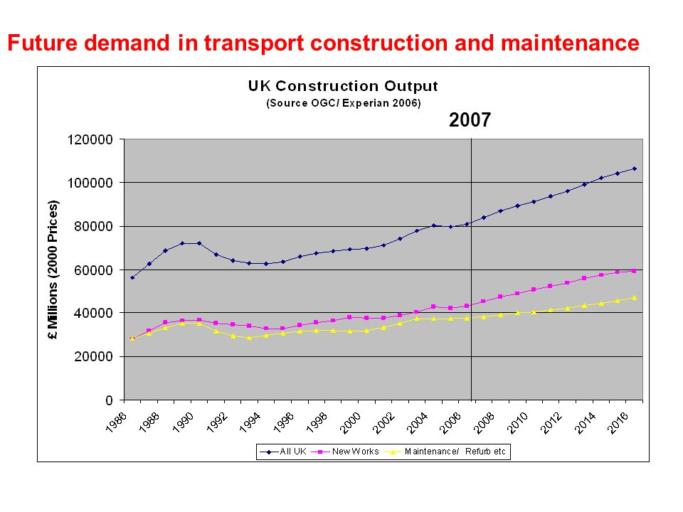 Source:- OGC 2006 Future demand in transport construction and maintenance 2007