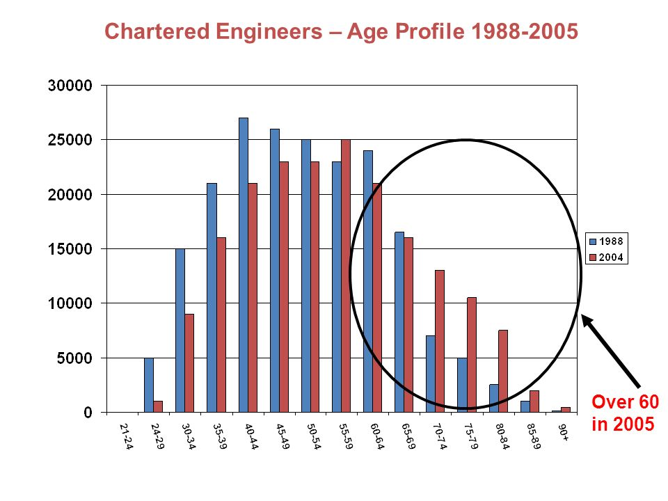 Chartered Engineers – Age Profile 1988-2005 Over 60 in 2005
