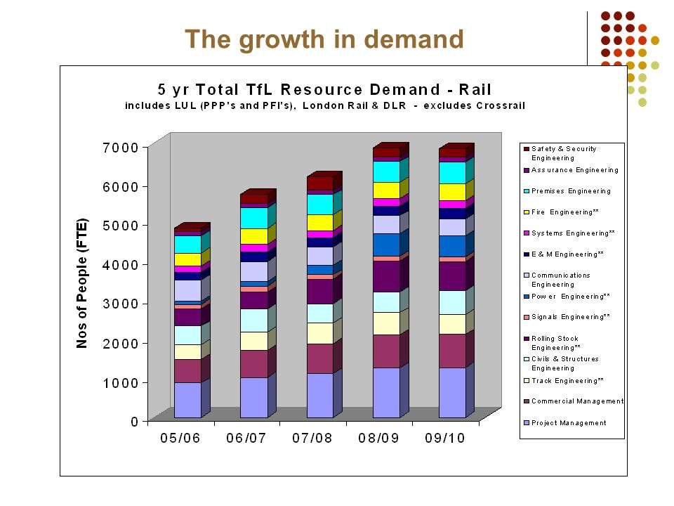 The growth in demand