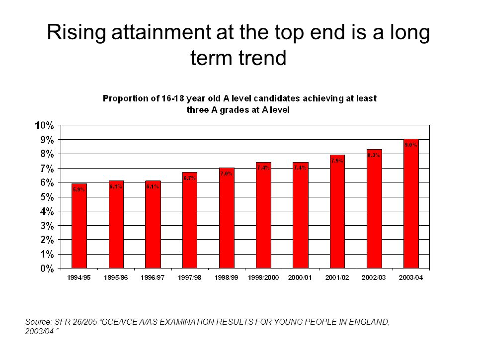 Rising attainment at the top end is a long term trend Source: SFR 26/205 GCE/VCE A/AS EXAMINATION RESULTS FOR YOUNG PEOPLE IN ENGLAND, 2003/04