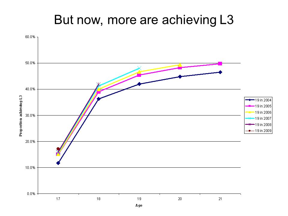 But now, more are achieving L3