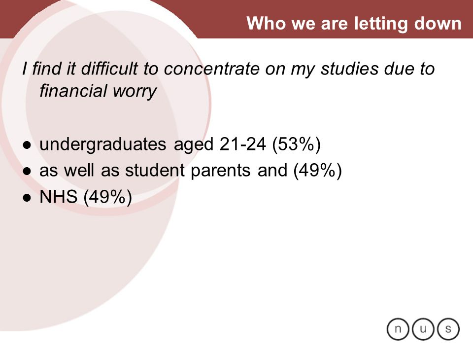 Who we are letting down I find it difficult to concentrate on my studies due to financial worry undergraduates aged 21-24 (53%) as well as student par