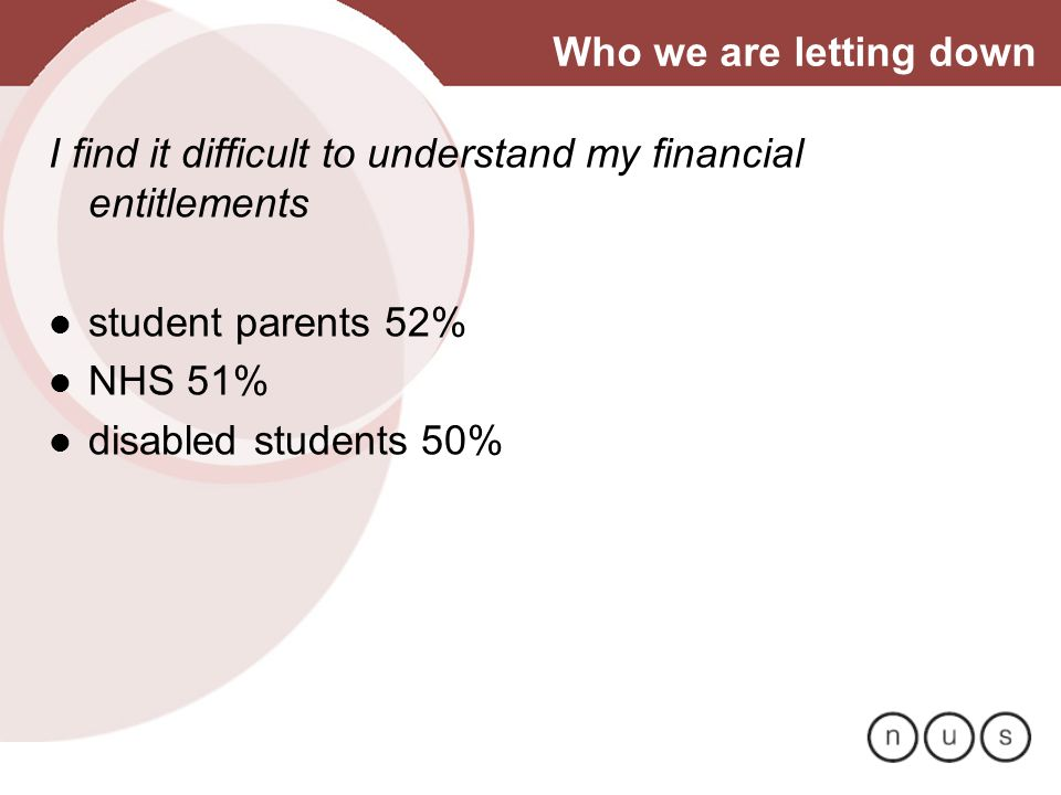 Who we are letting down I find it difficult to understand my financial entitlements student parents 52% NHS 51% disabled students 50%