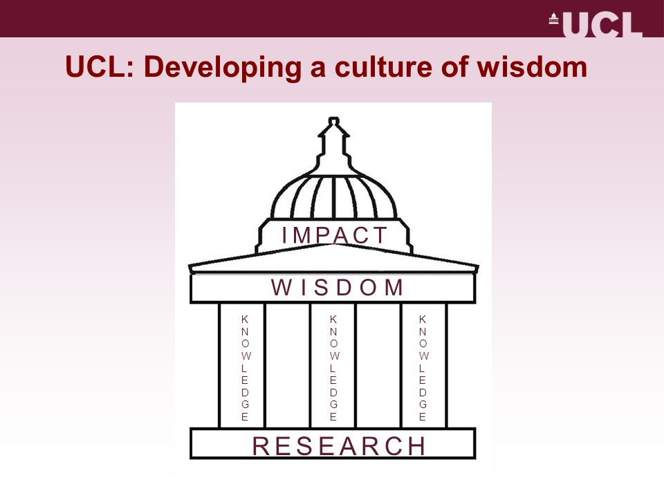 UCL: Developing a culture of wisdom RESEARCH KNOWLEDGEKNOWLEDGE WISDOM IMPACT KNOWLEDGEKNOWLEDGEKNOWLEDGEKNOWLEDGE