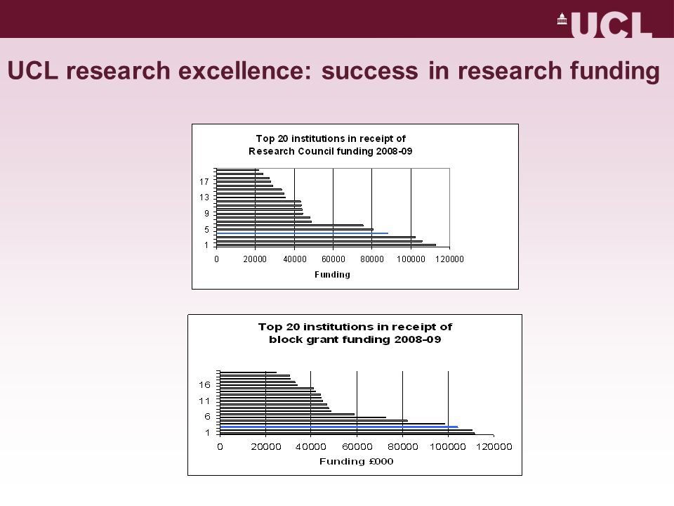 UCL research excellence: success in research funding