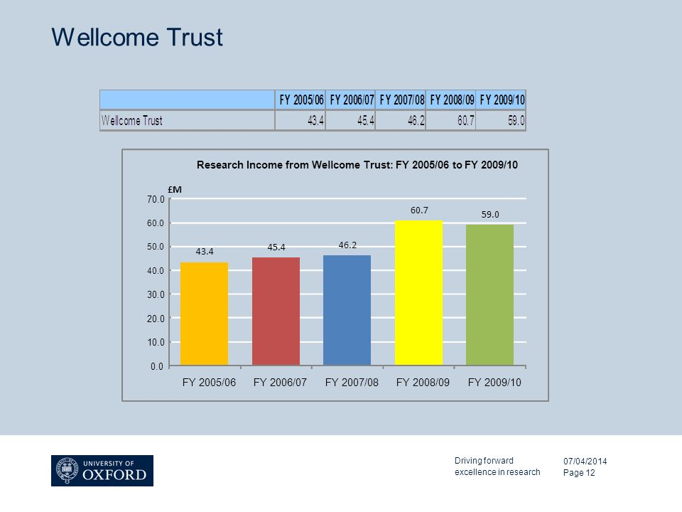 Wellcome Trust 07/04/2014 Driving forward excellence in research Page FY 2005/06FY 2006/07FY 2007/08FY 2008/09FY 2009/10 £M Research Income from Wellcome Trust: FY 2005/06 to FY 2009/10