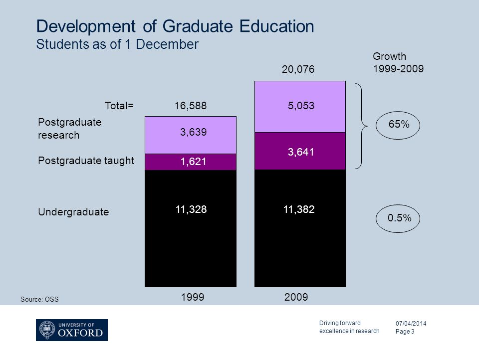 Development of Graduate Education Students as of 1 December 07/04/2014 Driving forward excellence in research Page 3 1,304 2,614 Source: OSS 11,21111,332 Total= Postgraduate research Postgraduate taught Undergraduate 1,621 3,641 11,32811,382 5,053 3,639 16,588 20, Growth % 65%