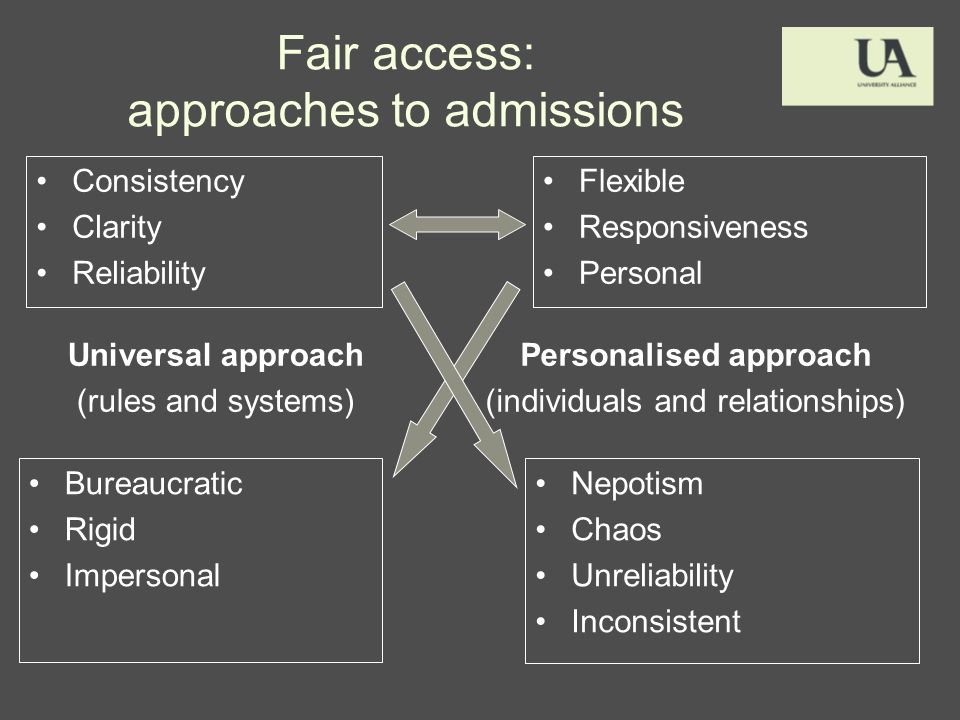 Fair access: approaches to admissions Consistency Clarity Reliability Bureaucratic Rigid Impersonal Nepotism Chaos Unreliability Inconsistent Flexible Responsiveness Personal Personalised approach (individuals and relationships) Universal approach (rules and systems)