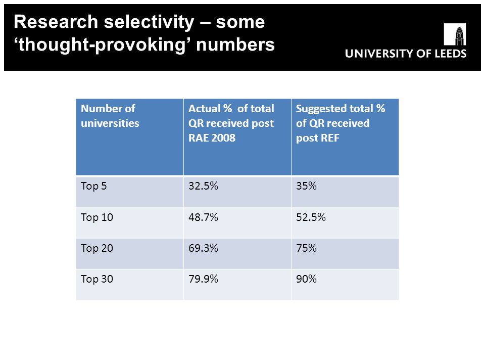 Research selectivity – some thought-provoking numbers Number of universities Actual % of total QR received post RAE 2008 Suggested total % of QR received post REF Top 532.5%35% Top 1048.7%52.5% Top 2069.3%75% Top 3079.9%90%