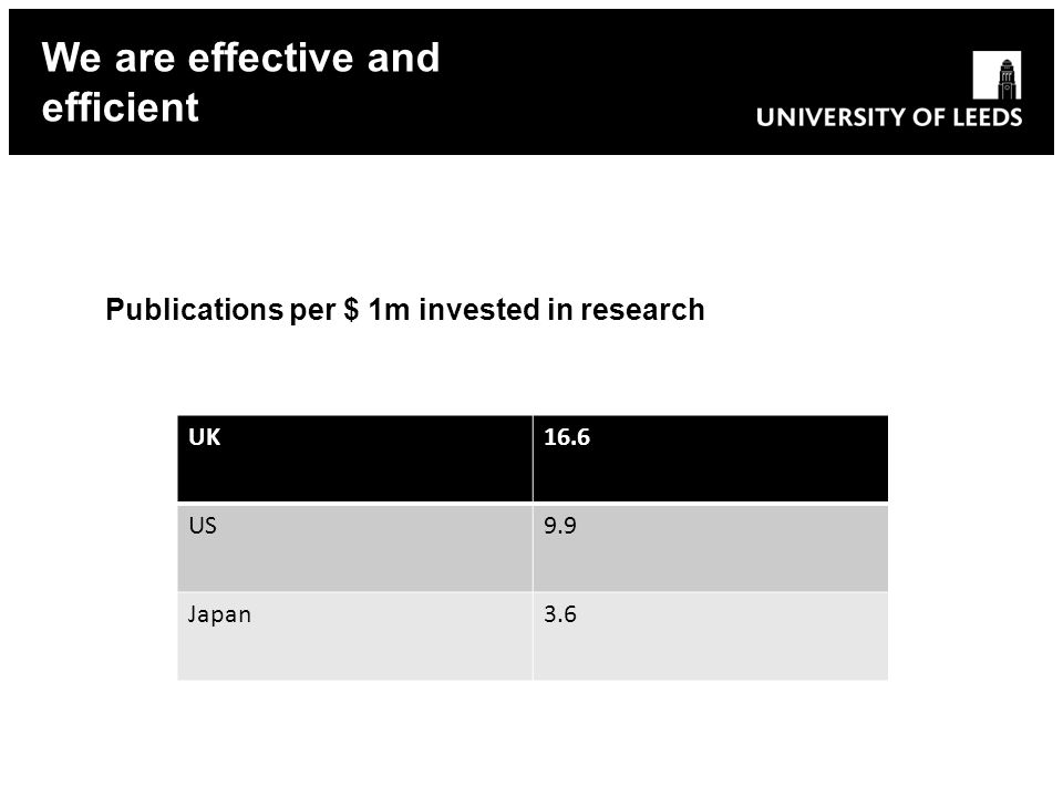 Publications per $ 1m invested in research We are effective and efficient UK16.6 US9.9 Japan3.6