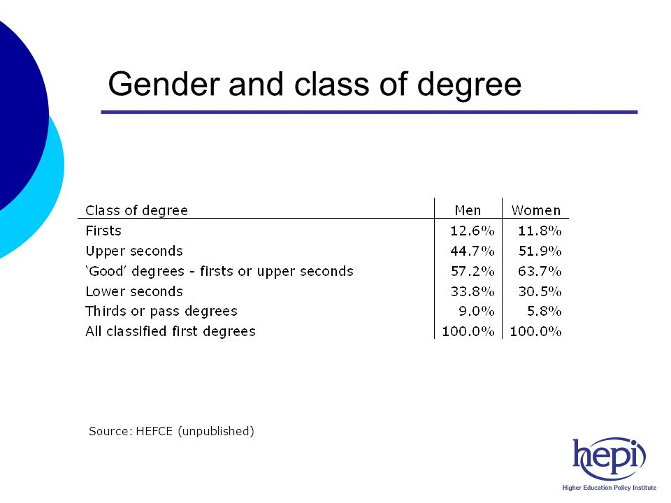 Gender and class of degree Source: HEFCE (unpublished)