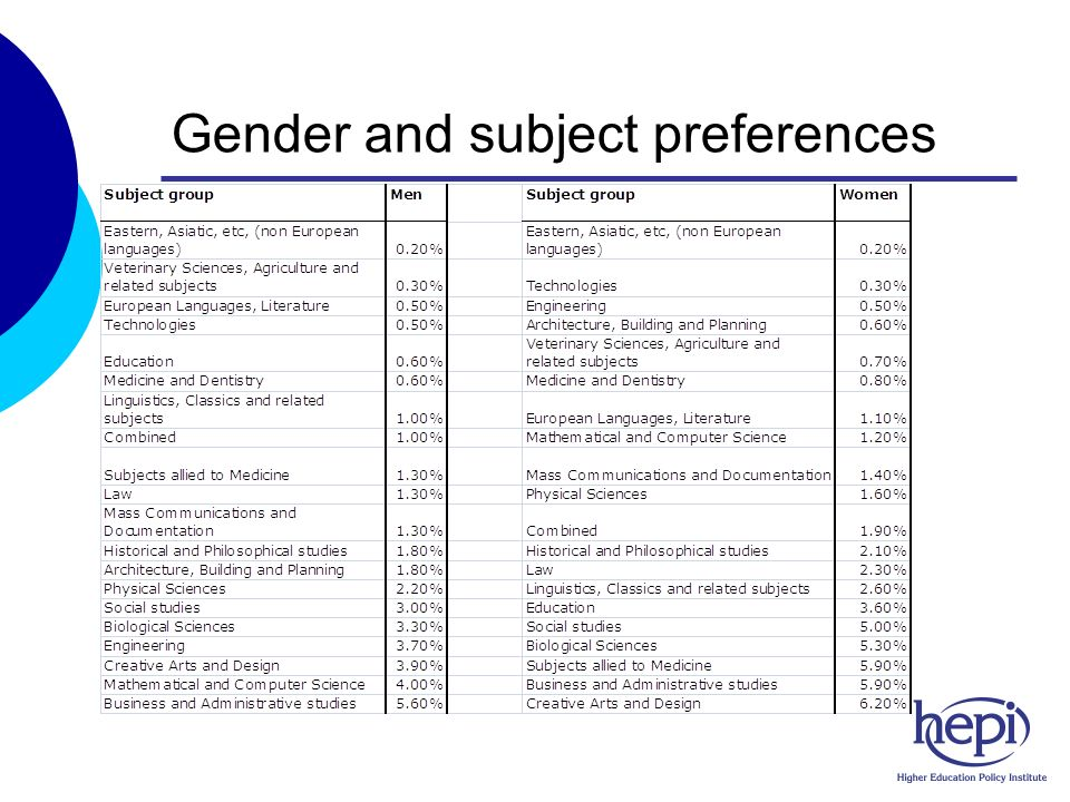 Gender and subject preferences