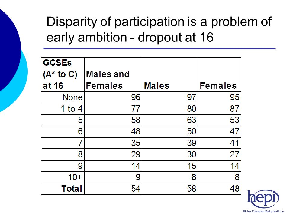 Disparity of participation is a problem of early ambition - dropout at 16
