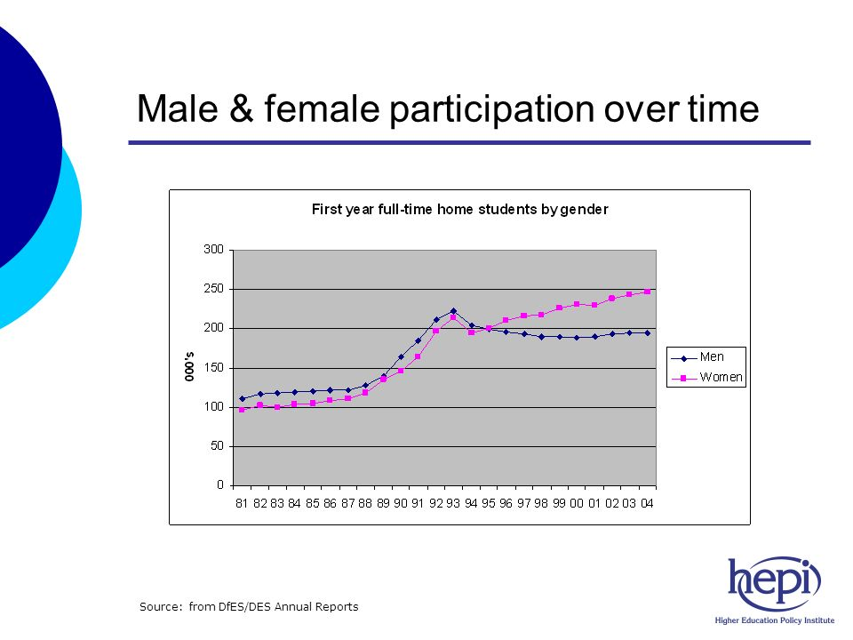 Male & female participation over time Source: from DfES/DES Annual Reports