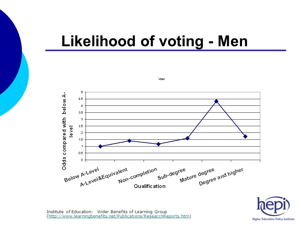 Likelihood of voting - Men Institute of Education: Wider Benefits of Learning Group (http://www.learningbenefits.net/Publications/ResearchReports.htm)http://www.learningbenefits.net/Publications/ResearchReports.htm