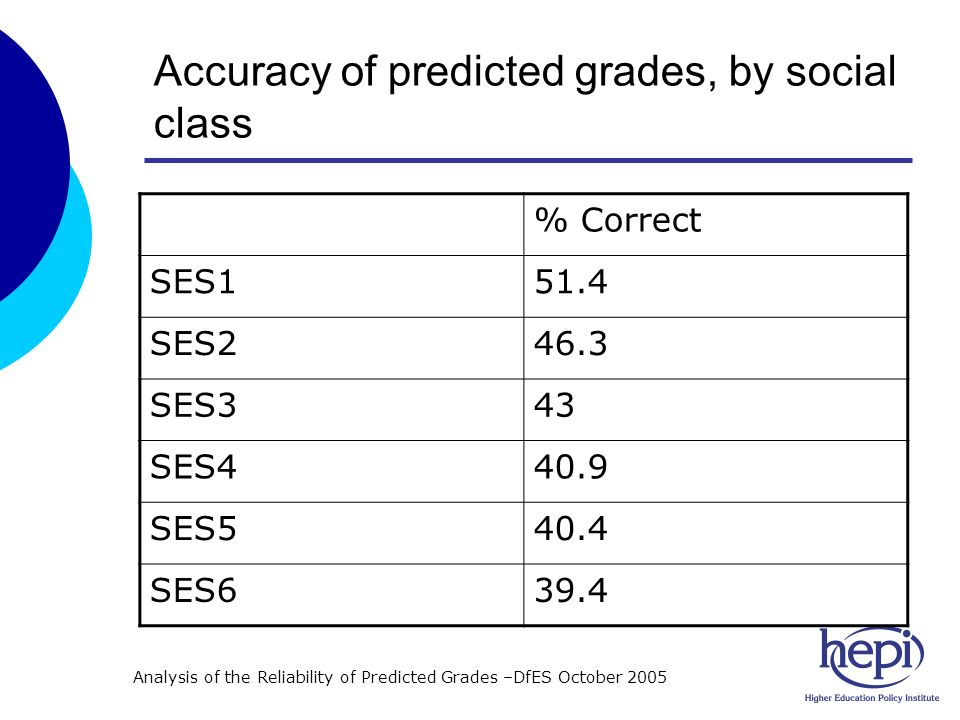 Accuracy of predicted grades, by social class % Correct SES151.4 SES246.3 SES343 SES440.9 SES540.4 SES639.4 Analysis of the Reliability of Predicted Grades –DfES October 2005