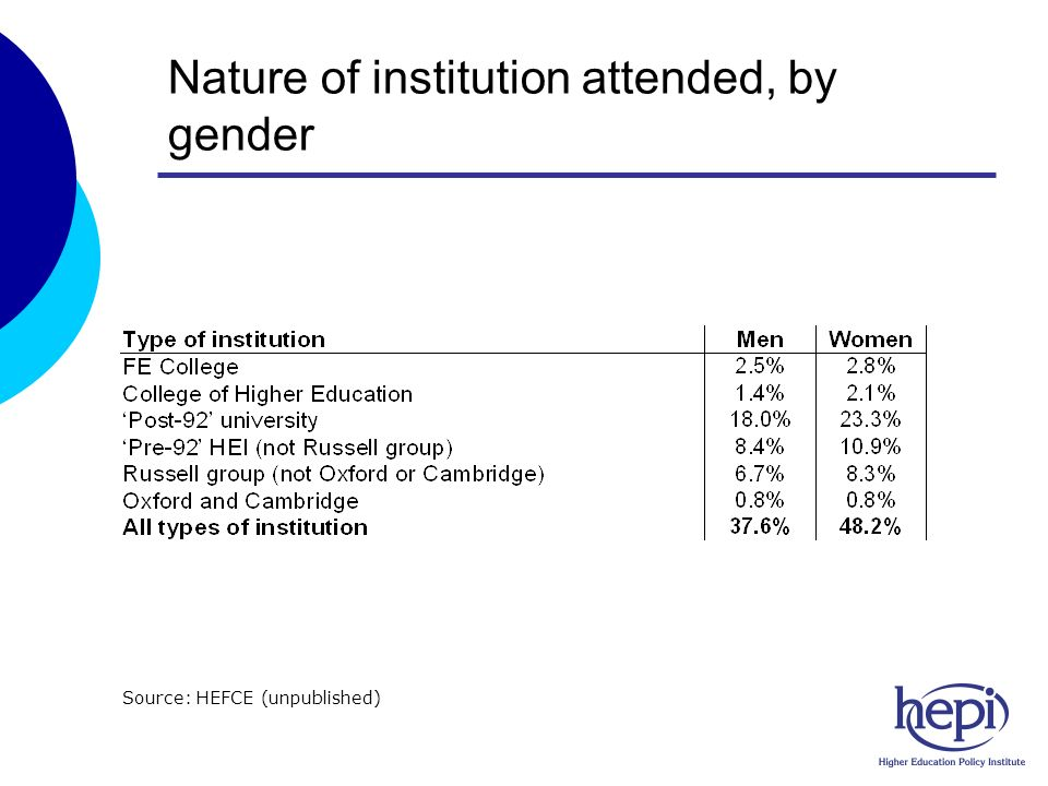 Nature of institution attended, by gender Source: HEFCE (unpublished)