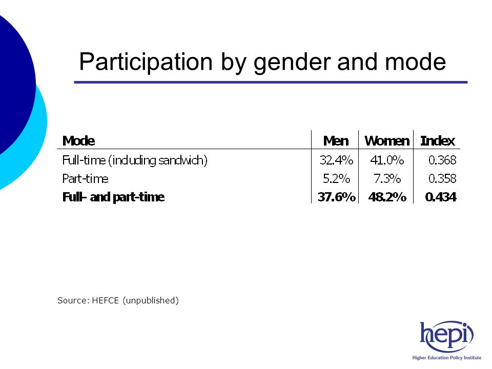 Participation by gender and mode Source: HEFCE (unpublished)