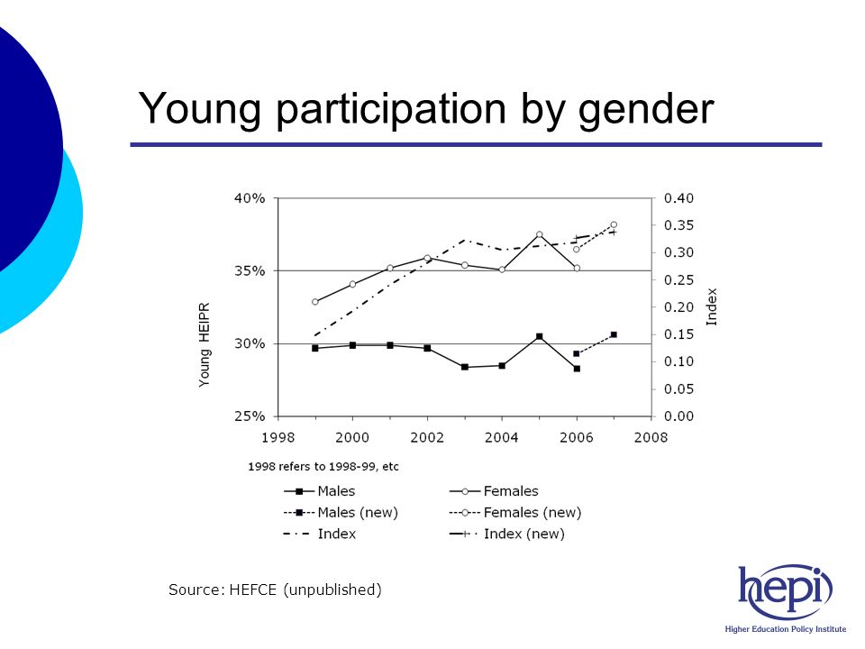 Young participation by gender Source: HEFCE (unpublished)