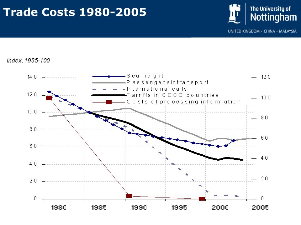 Index, 1985-100 Trade Costs 1980-2005