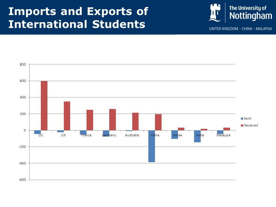 Imports and Exports of International Students