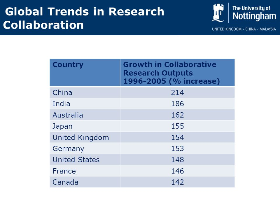 Global Trends in Research Collaboration CountryGrowth in Collaborative Research Outputs 1996-2005 (% increase) China214 India186 Australia162 Japan155 United Kingdom154 Germany153 United States148 France146 Canada142