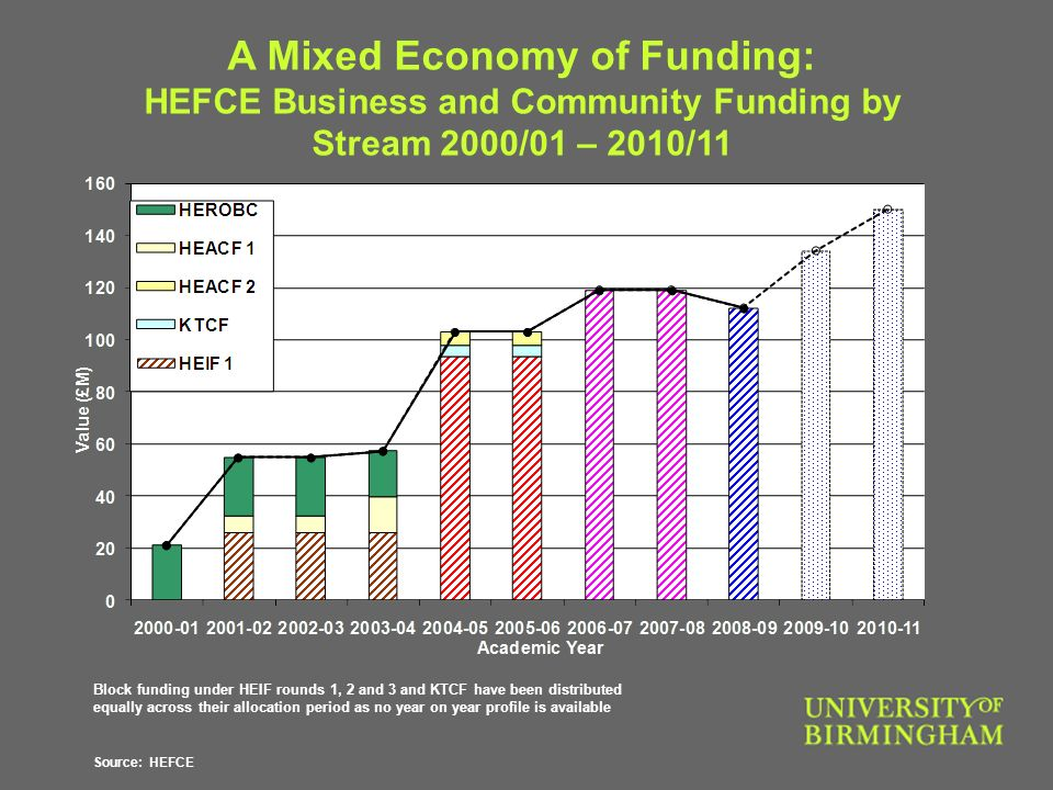 Block funding under HEIF rounds 1, 2 and 3 and KTCF have been distributed equally across their allocation period as no year on year profile is available Source: HEFCE A Mixed Economy of Funding: HEFCE Business and Community Funding by Stream 2000/01 – 2010/11