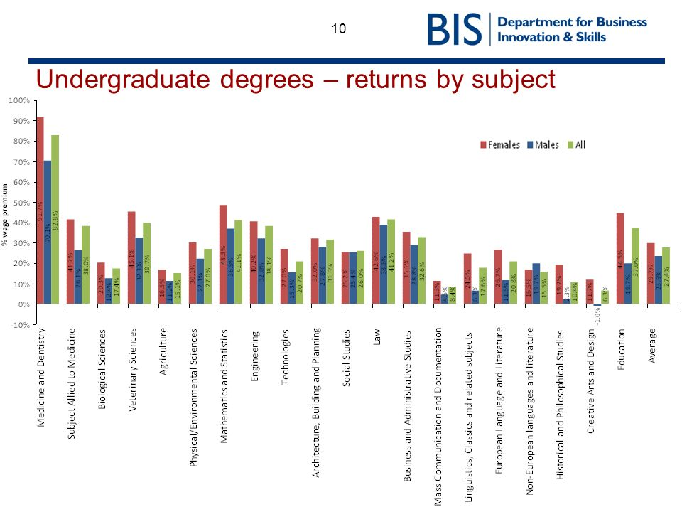 10 Undergraduate degrees – returns by subject