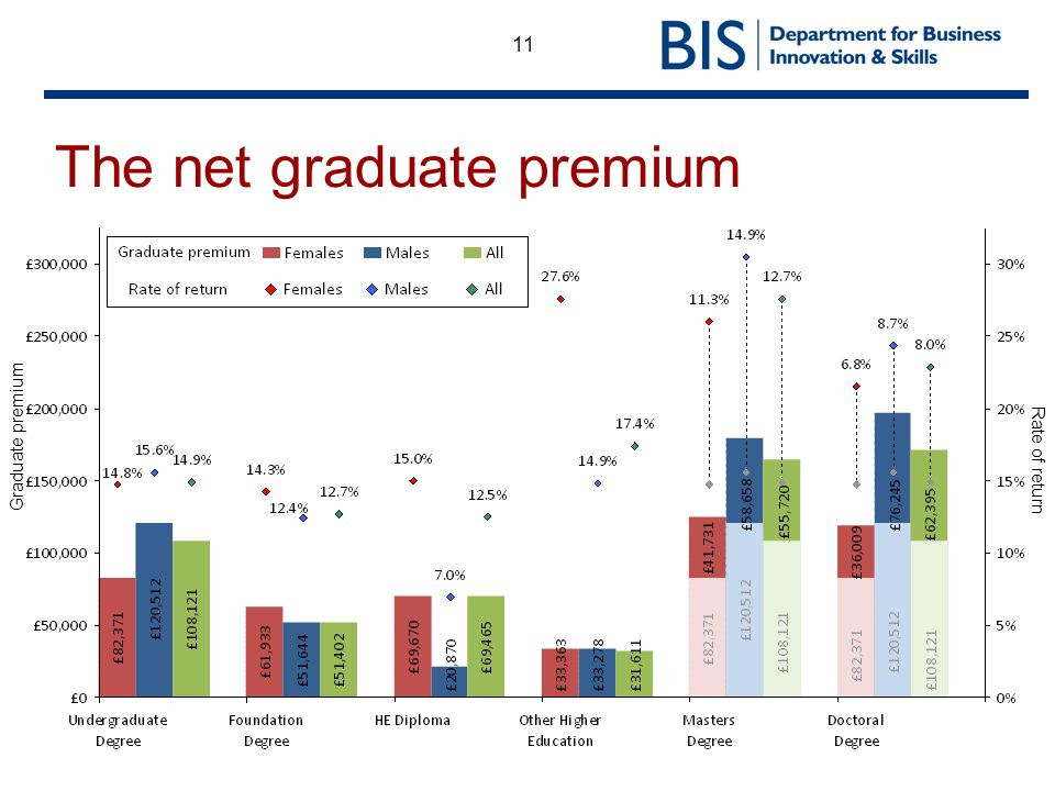 11 The net graduate premium Graduate premium Rate of return