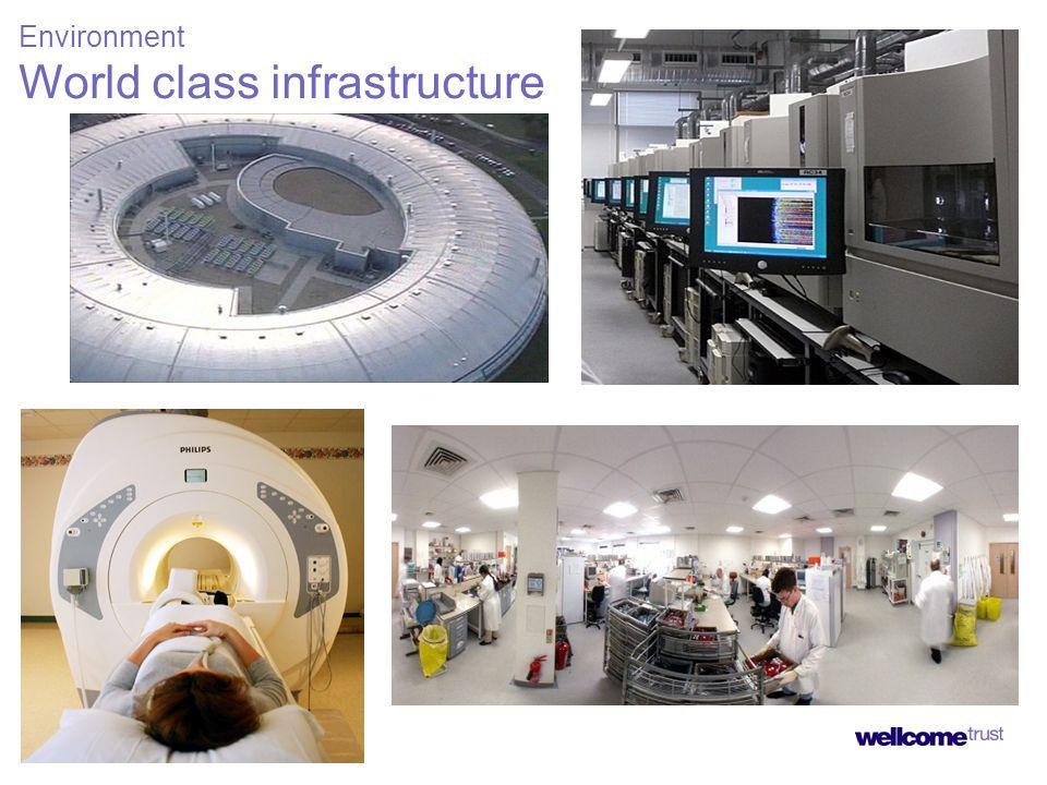 World class infrastructure