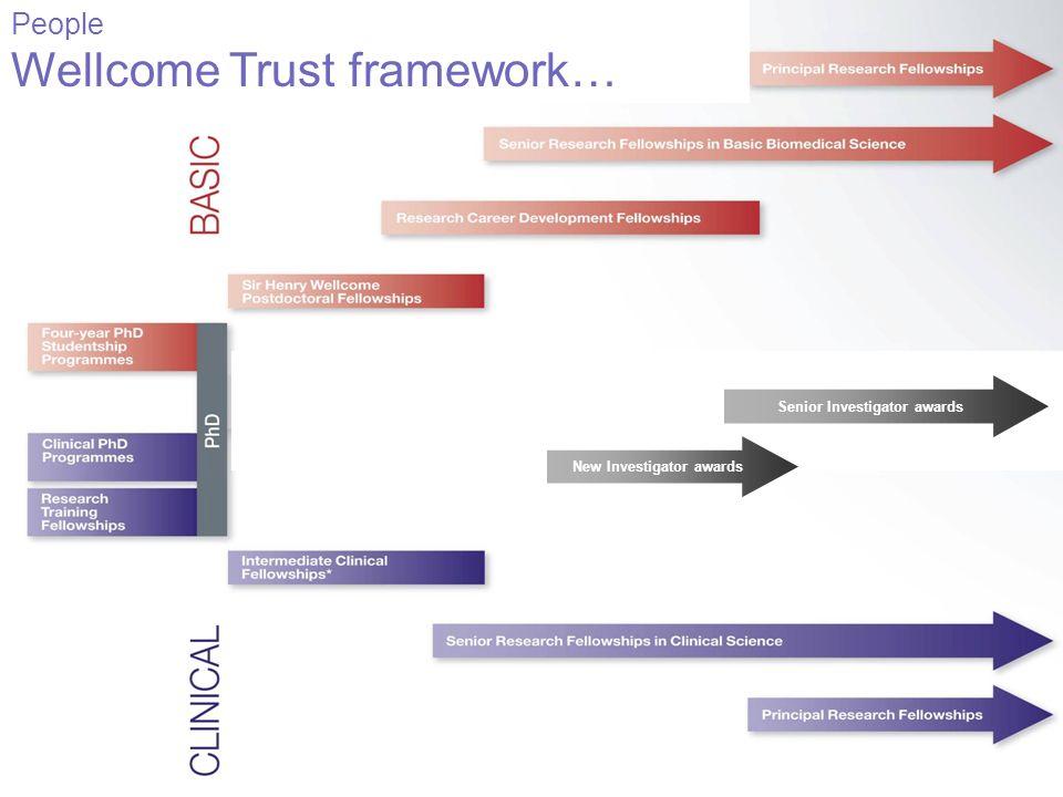 Senior Investigator awards New Investigator awards People Wellcome Trust framework…