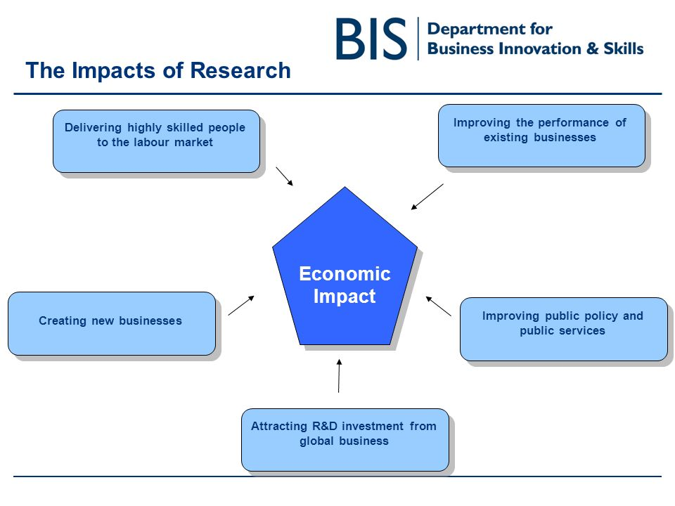 The Impacts of Research Improving public policy and public services Delivering highly skilled people to the labour market Improving the performance of existing businesses Attracting R&D investment from global business Creating new businesses Economic Impact Economic Impact