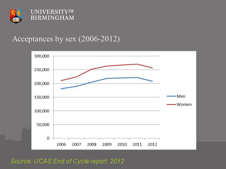 Acceptances by sex ( ) Source: UCAS End of Cycle report, 2012