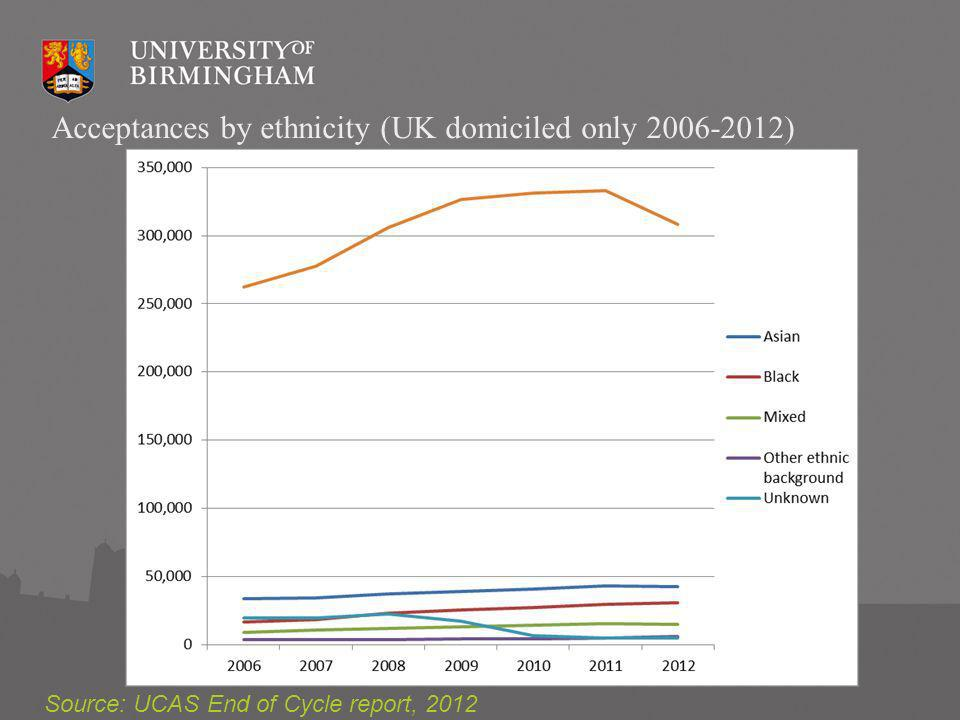 Acceptances by ethnicity (UK domiciled only ) Source: UCAS End of Cycle report, 2012