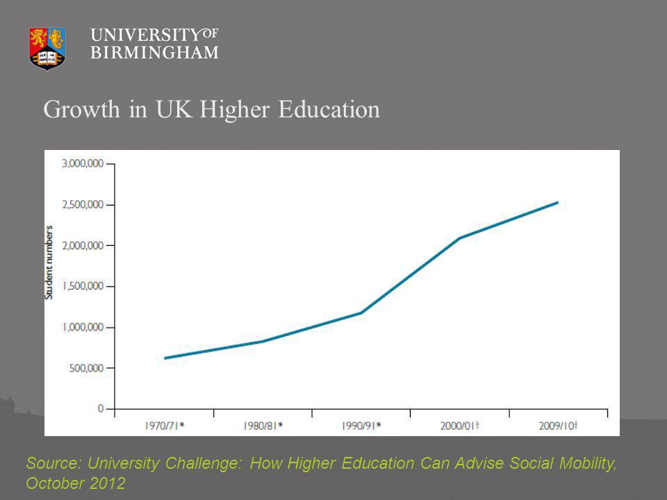 Source: University Challenge: How Higher Education Can Advise Social Mobility, October 2012 Growth in UK Higher Education