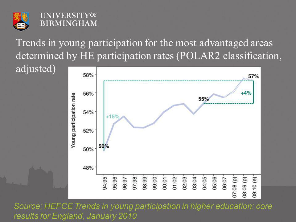 Trends in young participation for the most advantaged areas determined by HE participation rates (POLAR2 classification, adjusted) Source: HEFCE Trends in young participation in higher education: core results for England, January 2010