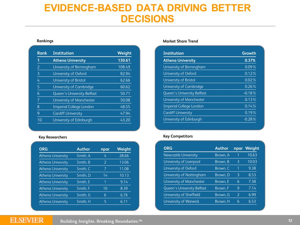 EVIDENCE-BASED DATA DRIVING BETTER DECISIONS 12