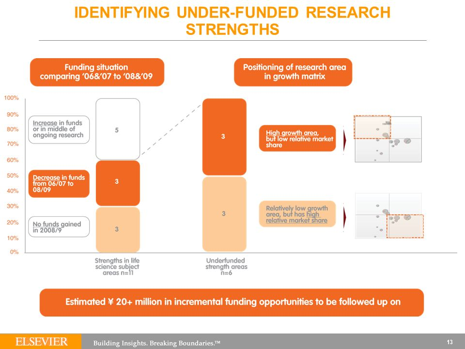 13 IDENTIFYING UNDER-FUNDED RESEARCH STRENGTHS