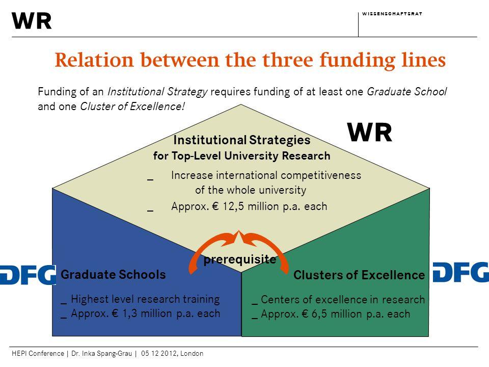wr w i s s e n s c h a f t s r a tw i s s e n s c h a f t s r a t HEPI Conference | Dr. Inka Spang-Grau | 05 12 2012, London Graduate Schools _Highest