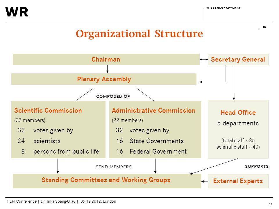 wr w i s s e n s c h a f t s r a tw i s s e n s c h a f t s r a t HEPI Conference | Dr. Inka Spang-Grau | 05 12 2012, London 22 Organizational Structu