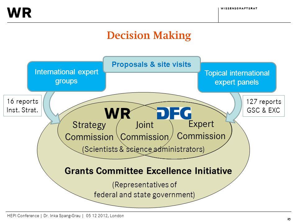 wr w i s s e n s c h a f t s r a tw i s s e n s c h a f t s r a t HEPI Conference | Dr. Inka Spang-Grau | 05 12 2012, London 23 Decision Making Expert
