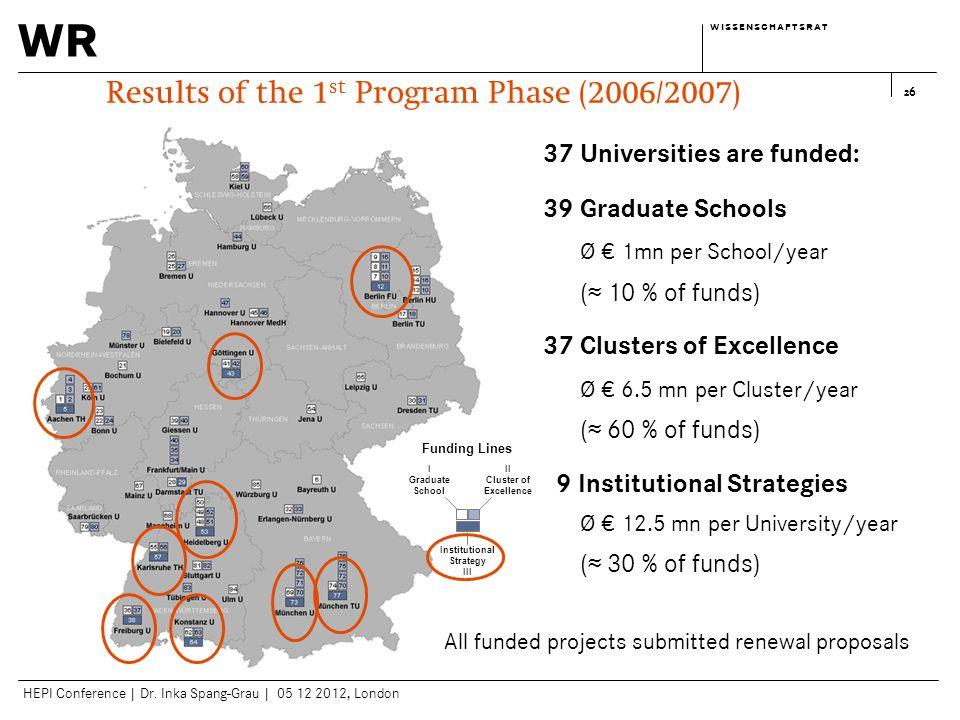 wr w i s s e n s c h a f t s r a tw i s s e n s c h a f t s r a t HEPI Conference | Dr. Inka Spang-Grau | 05 12 2012, London 26 37 Universities are fu