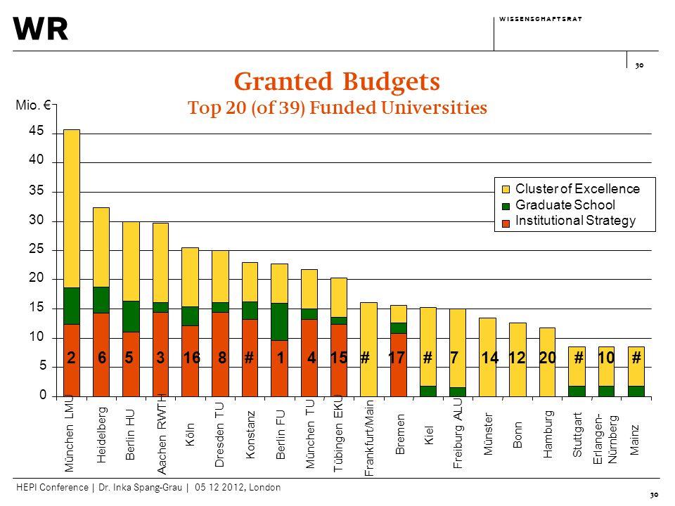 wr w i s s e n s c h a f t s r a tw i s s e n s c h a f t s r a t HEPI Conference | Dr. Inka Spang-Grau | 05 12 2012, London 30 Granted Budgets Top 20