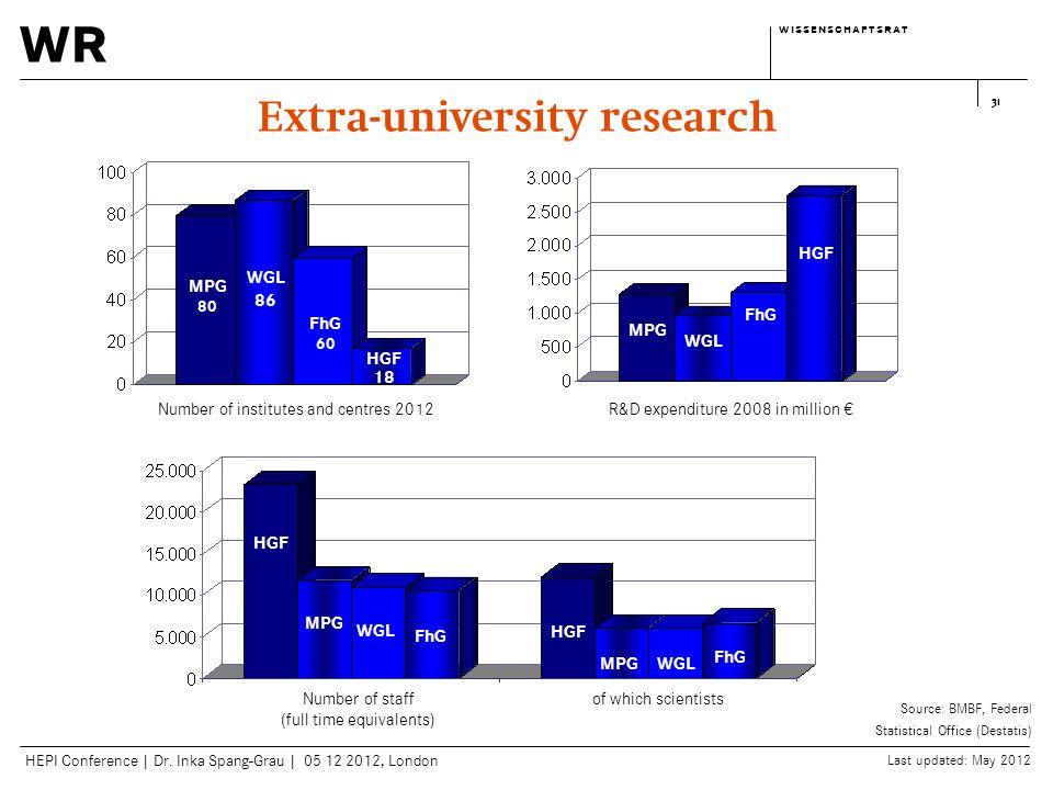 wr w i s s e n s c h a f t s r a tw i s s e n s c h a f t s r a t HEPI Conference | Dr. Inka Spang-Grau | 05 12 2012, London 31 MPG 80 WGL 86 HGF 18 F