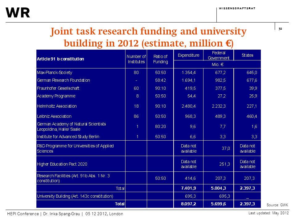 wr w i s s e n s c h a f t s r a tw i s s e n s c h a f t s r a t HEPI Conference | Dr. Inka Spang-Grau | 05 12 2012, London 32 Joint task research fu