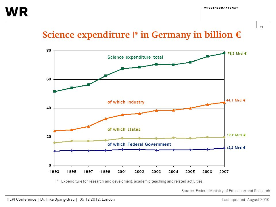 wr w i s s e n s c h a f t s r a tw i s s e n s c h a f t s r a t HEPI Conference | Dr. Inka Spang-Grau | 05 12 2012, London 33 Science expenditure l