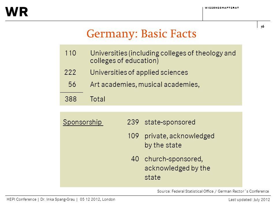 wr w i s s e n s c h a f t s r a tw i s s e n s c h a f t s r a t HEPI Conference | Dr. Inka Spang-Grau | 05 12 2012, London 36 110Universities (inclu