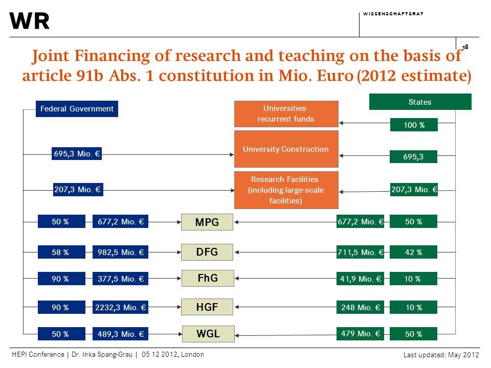 wr w i s s e n s c h a f t s r a tw i s s e n s c h a f t s r a t HEPI Conference | Dr. Inka Spang-Grau | 05 12 2012, London 38 Federal Government Uni